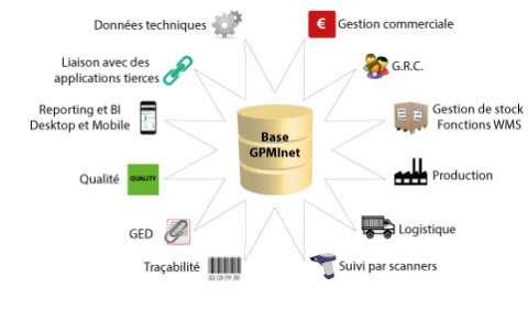 Schéma ERP GPMI.net